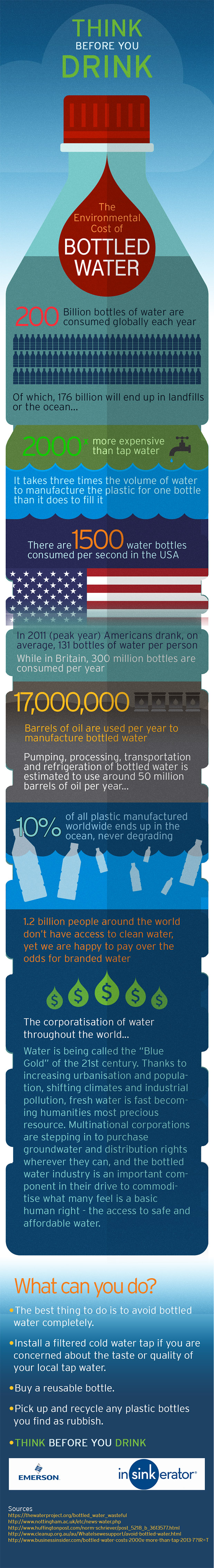Environmental cost of bottled water